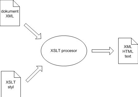 xml xslt pdf tutorial kapitola 1 218 vod