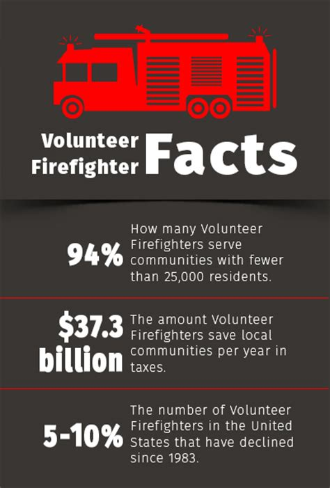 fighting facts gallery for gt volunteer firefighter pictures
