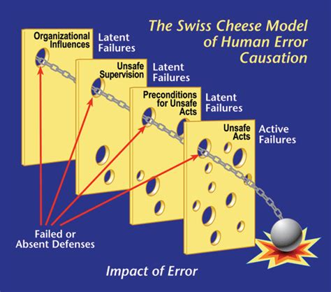 a human error approach to aviation analysis the human factors analysis and classification system books image gallery human error swiss cheese