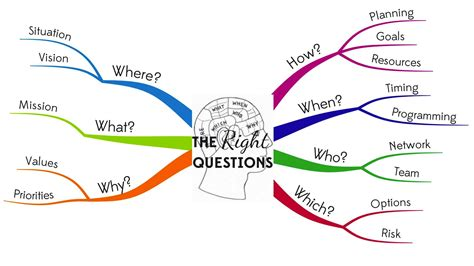 What A Map mind mapping archives the right questions