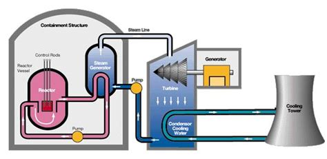 diagram of a nuclear power station advantages and disadvantages of the nuclear power