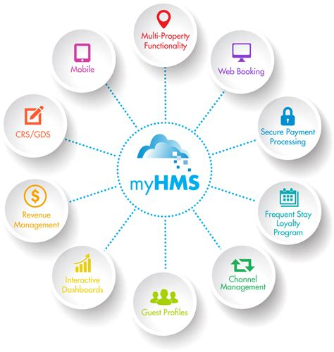 Building Quotes by Cloud Based Hotel Property Management System Hotel Pms