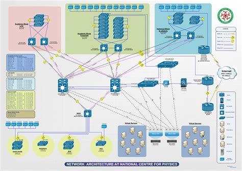 layout of network diagrams participantdiagrams vinaren ait nsrc network design and
