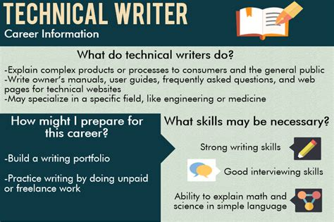 technical writing what does a technical writer do
