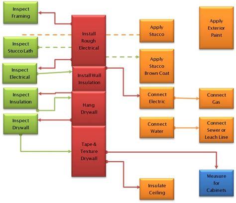 construction flow chart