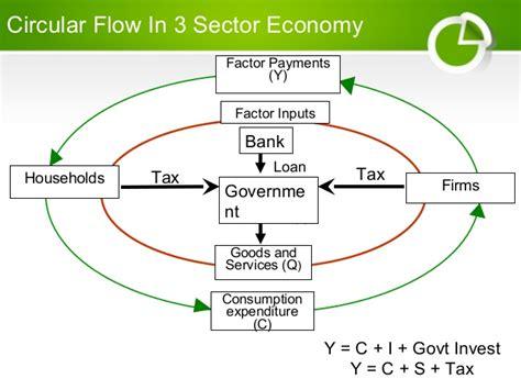 circular flow diagram definition circular flow definition