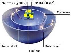 Whats Inside A Proton Atoms