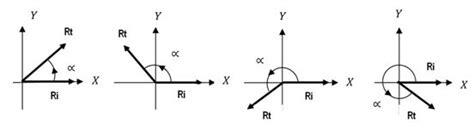 angulos en el plano cartesiano abordaje f 237 sico matem 225 tico gesto articular