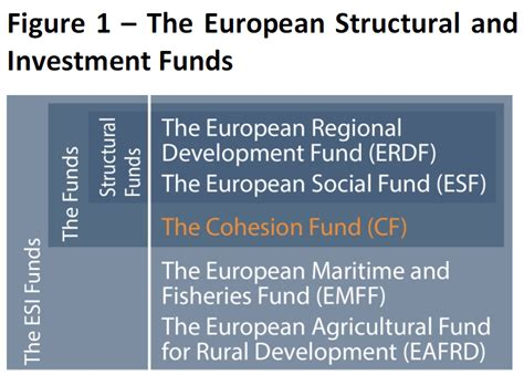 list of eu funding and european funds and grants for graphics on budget european parliamentary research
