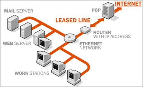 leased line diagram candor infosolution