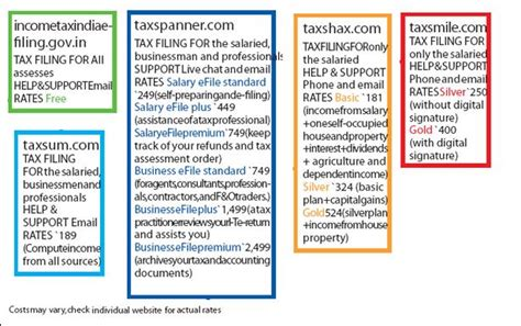 Tax Credit Intermediary Form Income Tax Overview