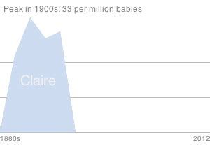 claire meaning popularity origin of baby name claire claire name meaning origin baby name wizard