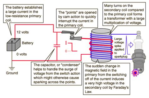 resistors capacitors and coil in alternate current faraday s and auto ignition
