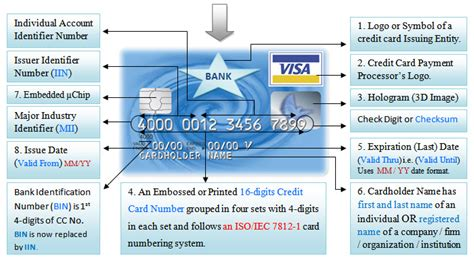 Credit Card Number Format Meaning What Is Credit Card Meaning Definition Size And Anatomy