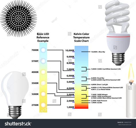 kelvin light temperature meter kelvin color temperature scale chart stock vector