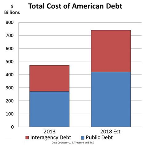 American Mba Total Cost by Will America Pay Its Debt Ronald Cooke