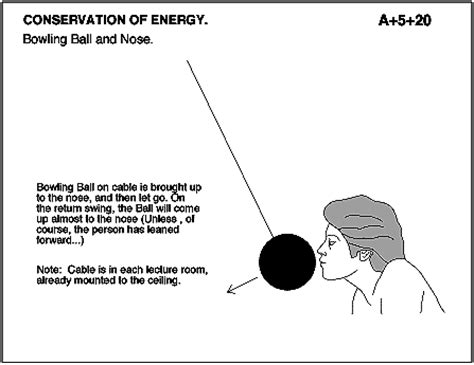 swing bowling physics index to physics demonstration equipment