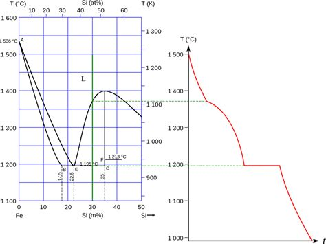 pb sn phase diagram pdf file diagramme binaire fe si analyse thermique 30 svg