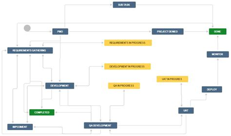 jira qa workflow jira project workflow 28 images business processes