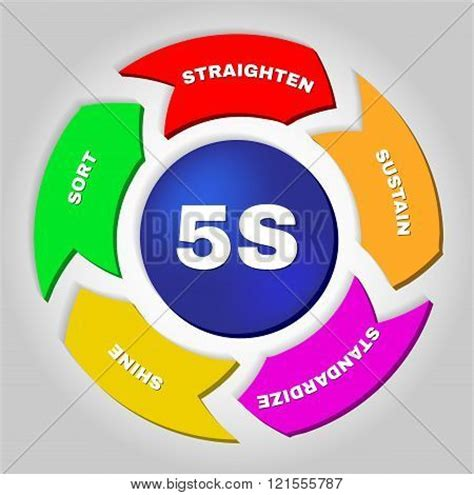 To Five K by 5s Kaizen Management Methodology Poster Id 121555787