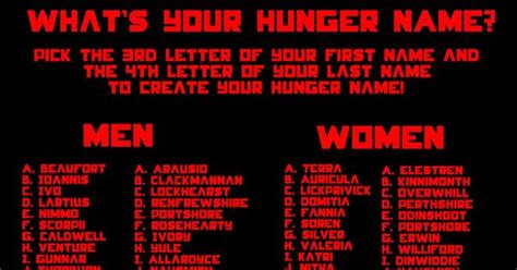discover your hunger games name also comment to tell me what yours is d all things hunger