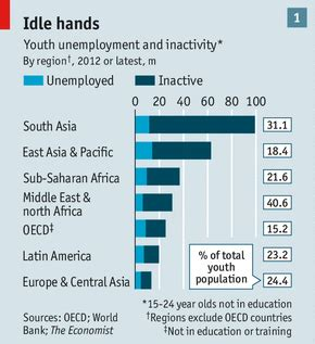 unemployment middle east and africa generation jobless youth unemployment