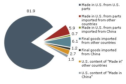 prices of things made in america federal reserve bank of san francisco the u s content of made in china