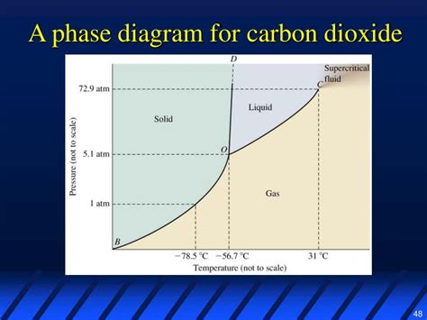 consider this phase diagram for carbon dioxide ppt liquids solids intermolecular forces powerpoint