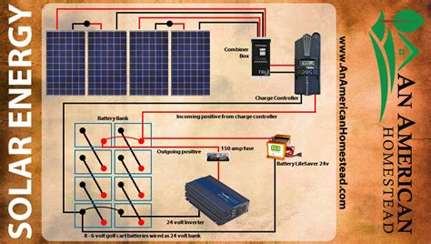 battery and inverter wiring diagram solar panel wiring