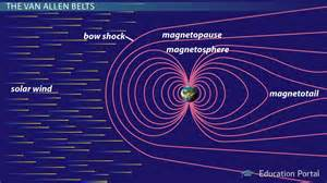 Magnetosphere Definition Amp Facts Video Amp Lesson