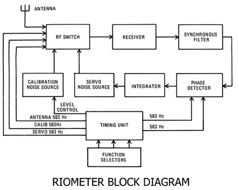 block diagram tool block diagram tool resources st2608 tool list