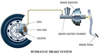 Brake System Principle Hydraulic Brake System Of An Automobile Construction And