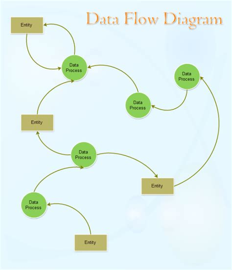 flow diagram templates data flow diagram template free data flow diagram