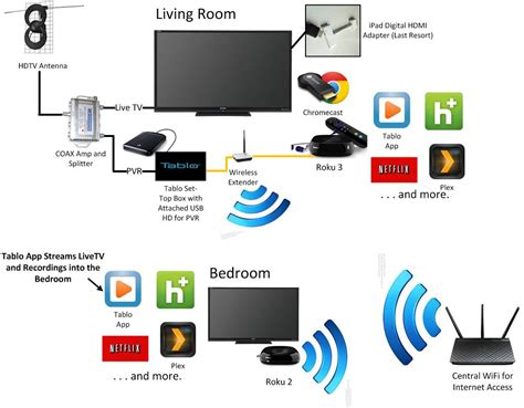 time warner cable box wiring diagram time get free image