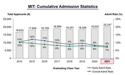 Apply To Mba At Mit Out Of Undergrad by Mit Acceptance Rate And Admission Statistics