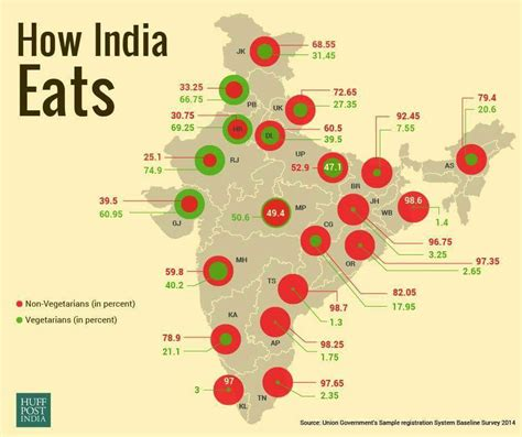 map us vegetarians vegetarians vs non vegetarians percentage in india worthview