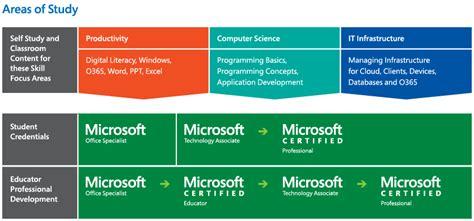 microsoft certification path chart it academy certification microsoft education