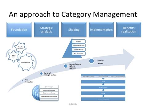 procurement category strategy template an approach to strategic sourcing category management