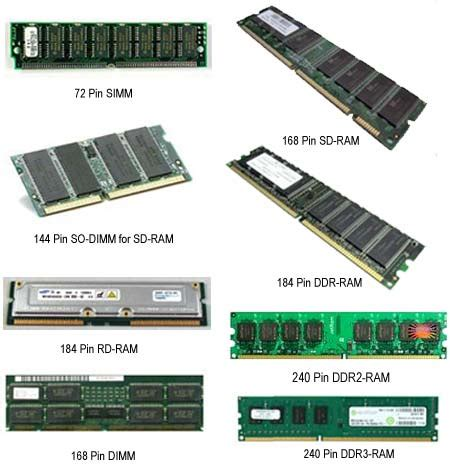 what are the different types of ram random access memory ram computerseasy