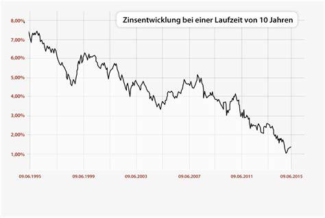 Zinsen Letzten 20 Jahren by Startseite Xhyp De