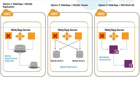 Cloud, Big Data and Mobile: Overcoming Outages in AWS : High Availability Architectures