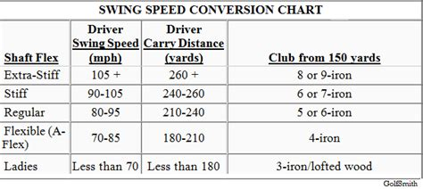 golf swing speed chart for golf club fitting swing speed shaft flex chart how to increase your golf