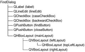 qt layout destructor subclassing qdialog c gui programming with qt 3