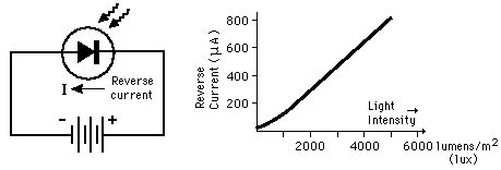 characteristic curve of photodiode photodetectors
