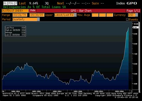 Mba Delinquency Rate by Interest Rate Roundup November 2009