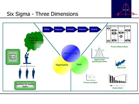 Six Sigma Basic Tools And Techniques Free Dagorspecial Six Sigma Ppt Free