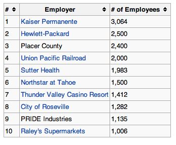 placer county, california facts and figures.