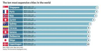 singapore now the world s most expensive city hillyting