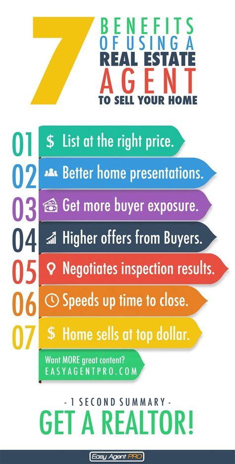 should i use a realtor to buy a house 70 real estate infographics use to ignite your content marketing