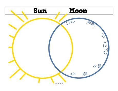 who discovered the venn diagram sun and moon venn diagram planets and solar system